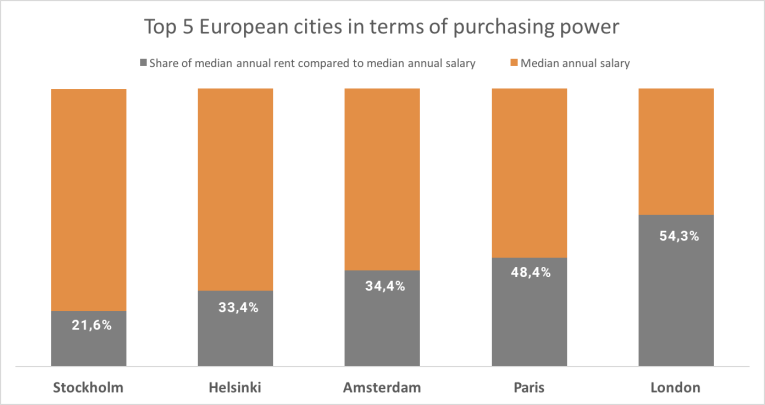Top 5 European cities in terms of purchasing power