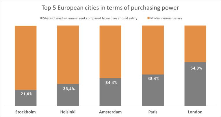 Les 5 meilleures villes d'Europe en termes de pouvoir d'achat
