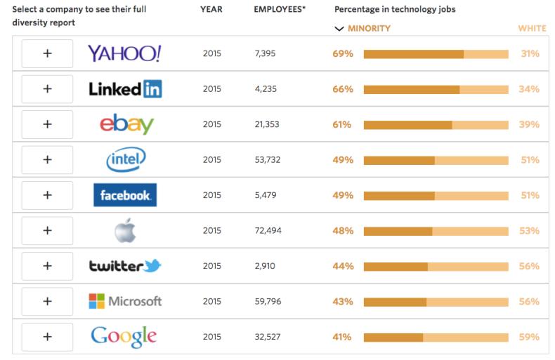 Minority vs. white employees in tech jobs