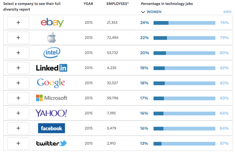 Women vs. men in tech jobs